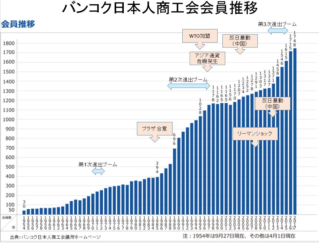 バンコク日本人商工会会員推移